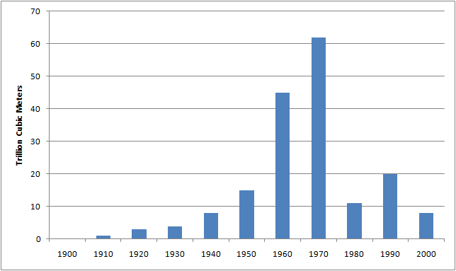 Global Giant Gas Discoveries 1900-2000.png