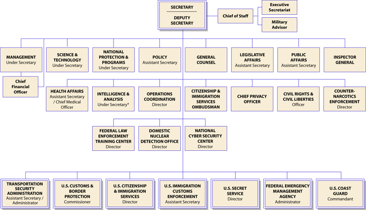Homeland-security-orgchart-2008-07-17.pn
