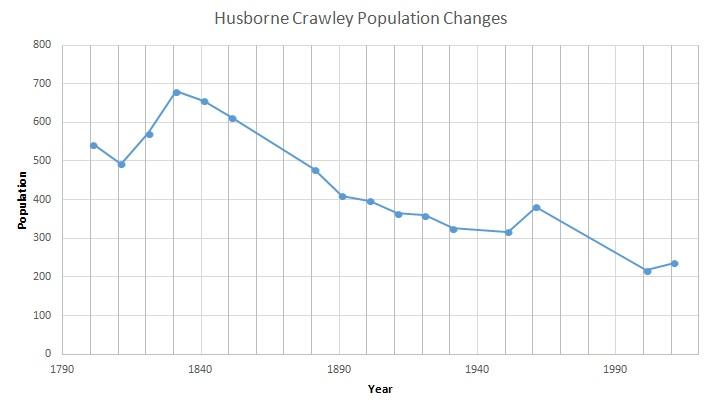 File:Husborne Crawley Population Time Series 1801-2011.jpg