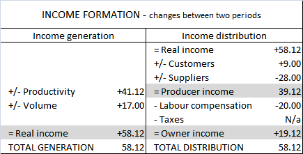 Summary of objective function formulations (Saari 2011,17) Income formation.png