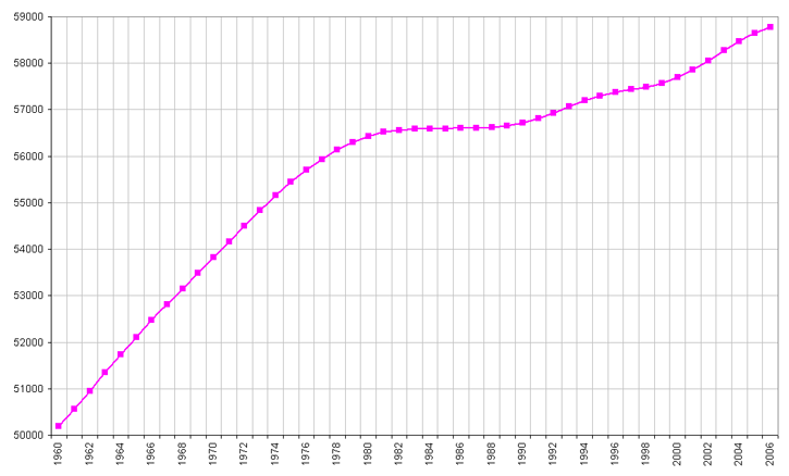 Demographics of Italy - Wikipedia