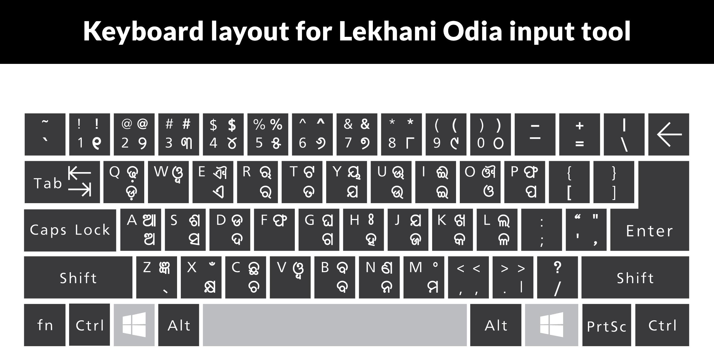 File:Keyboard layout for Odia Lekhani input tool.png