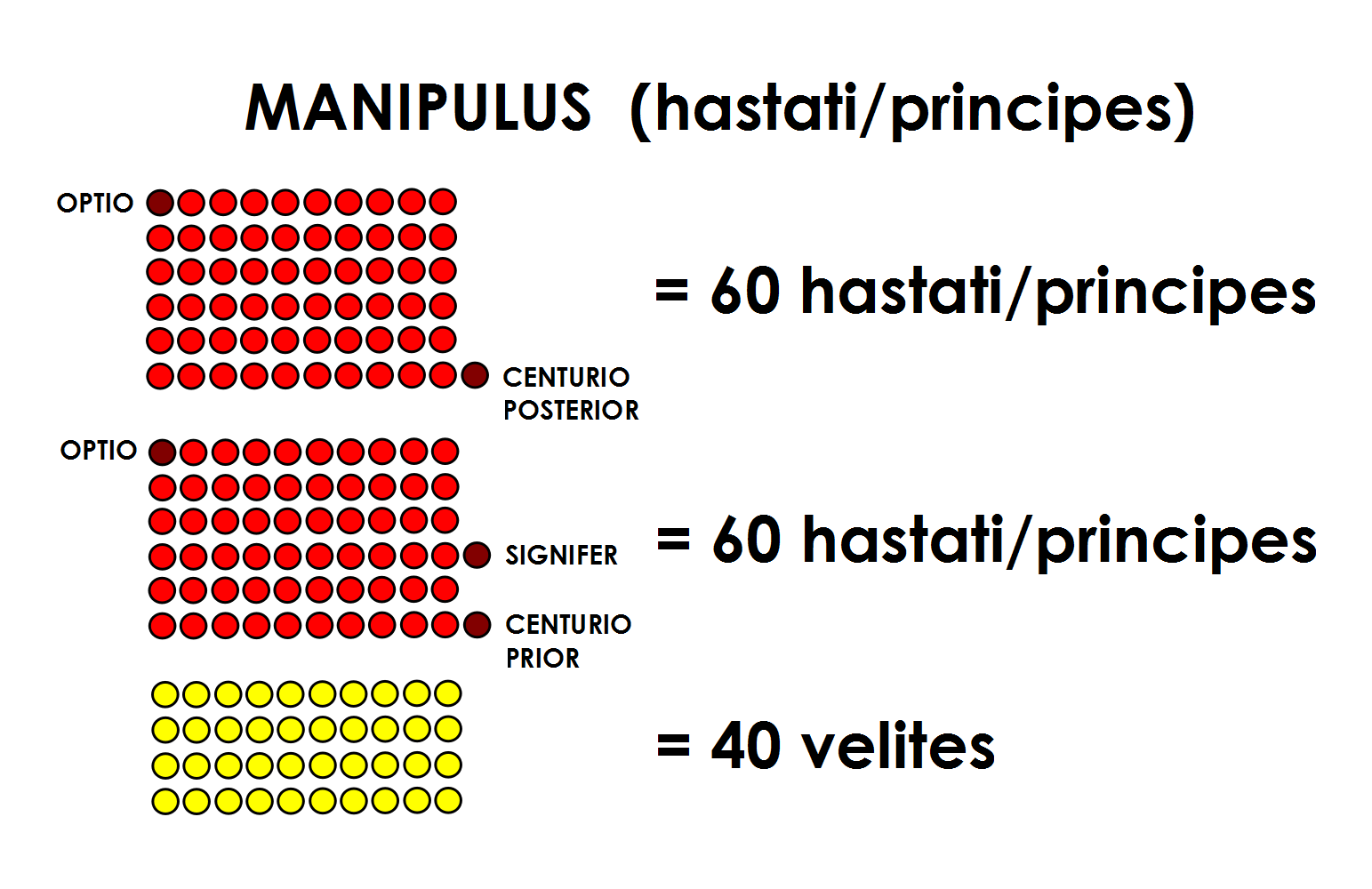 Hastati and Principes, Velites