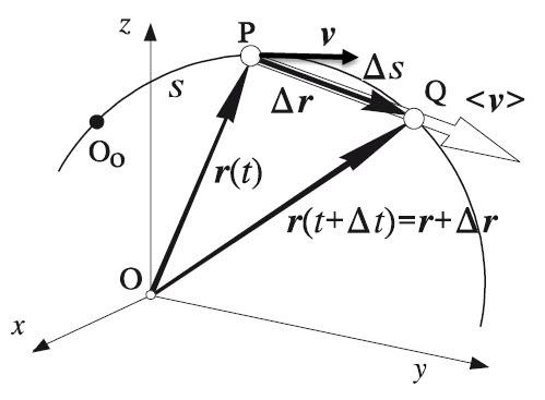 http://upload.wikimedia.org/wikipedia/commons/d/da/Moglfm0405_velocidad.jpg