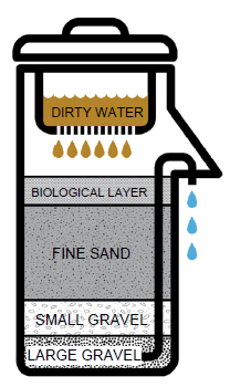 Biosand Water Filtration System