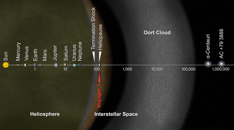 Oort cloud - Wikipedia