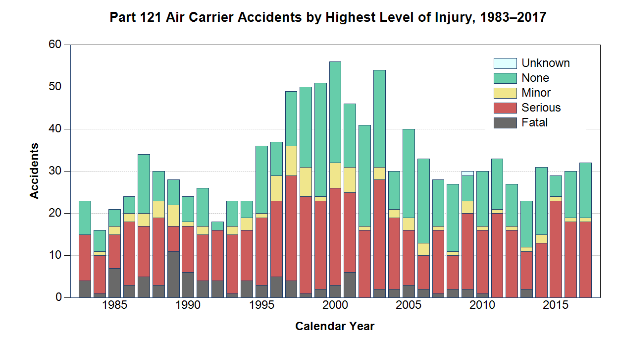 List of accidents and incidents involving airliners in the United