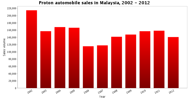 Automotive Car Sales Westhead