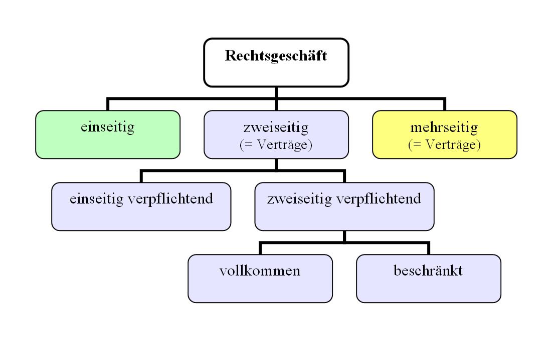 Einseitiges Rechtsgeschaft Arbeitsblatt Verlage 2