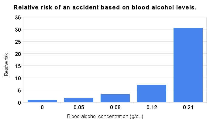 File:Relative risk of an accident based on blood alcohol levels.png