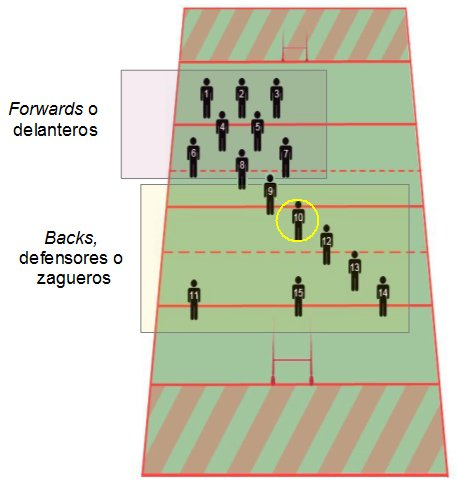 Apertura (rugby) - Wikiwand