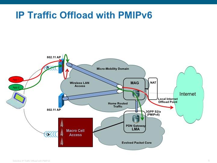 Proxy mobile ipv6 revolvy for Home wifi architecture