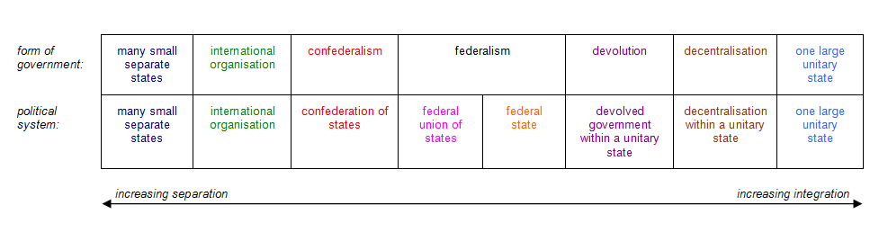 unitary system of government example