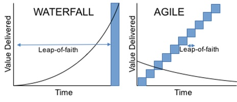 Graphs comparing the leaps-of-faith required before value is evidenced in waterfall and agile development. Via Wikimedia Commons.