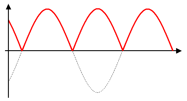If you want to retain some of the original tone, you can use half wave ...