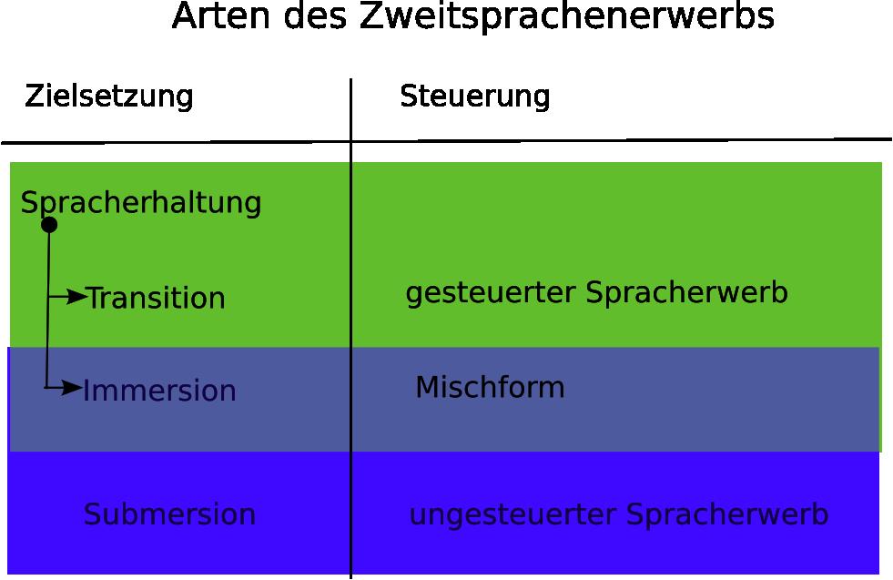 Fremdsprachenunterricht – Wikipedia