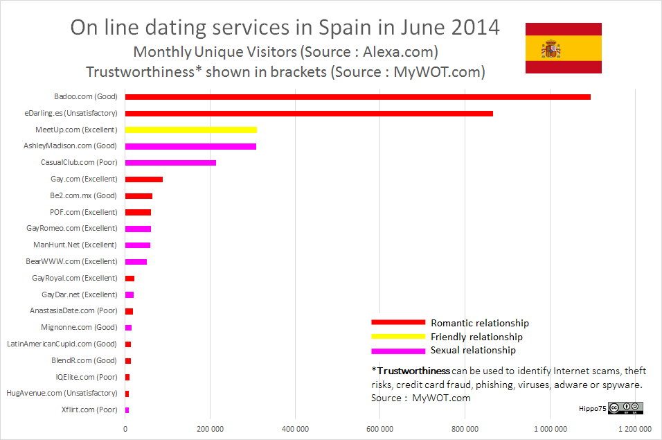 On line dating services in Spain in June 2014Monthly Unique Visitors (Source : Alexa.com)Trustworthiness* shown in brackets (Source : MyWOT.com)