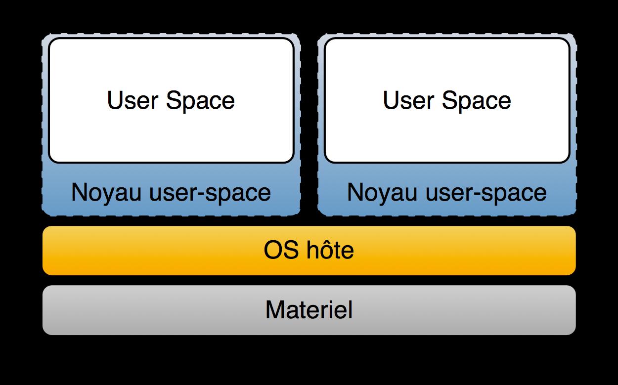 Noyau en espace utilisateur