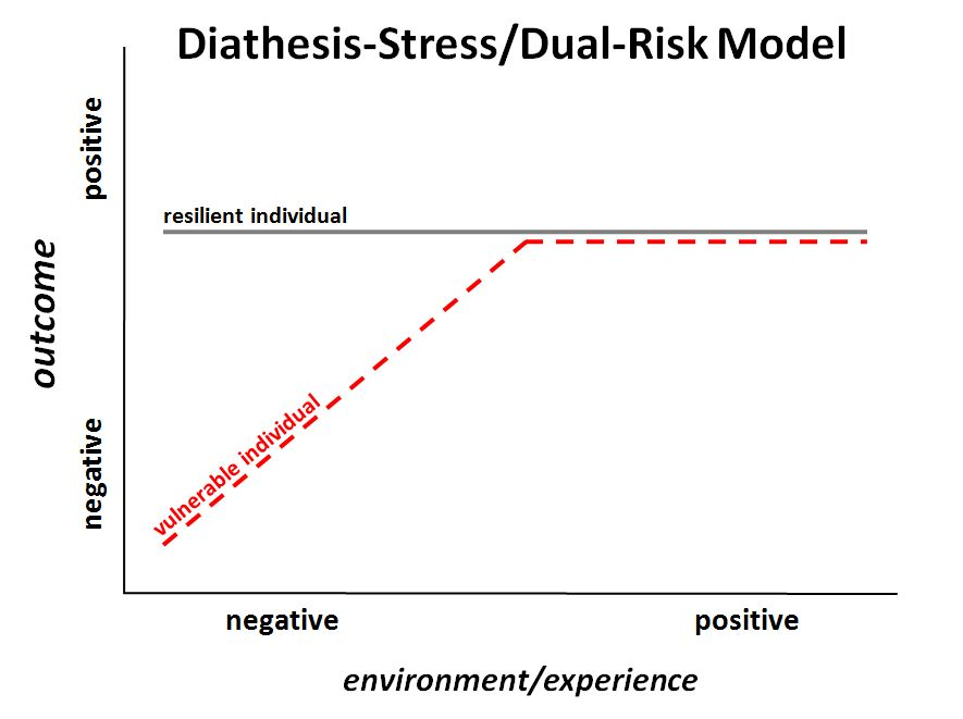 diathesis–stress model - wikipedia