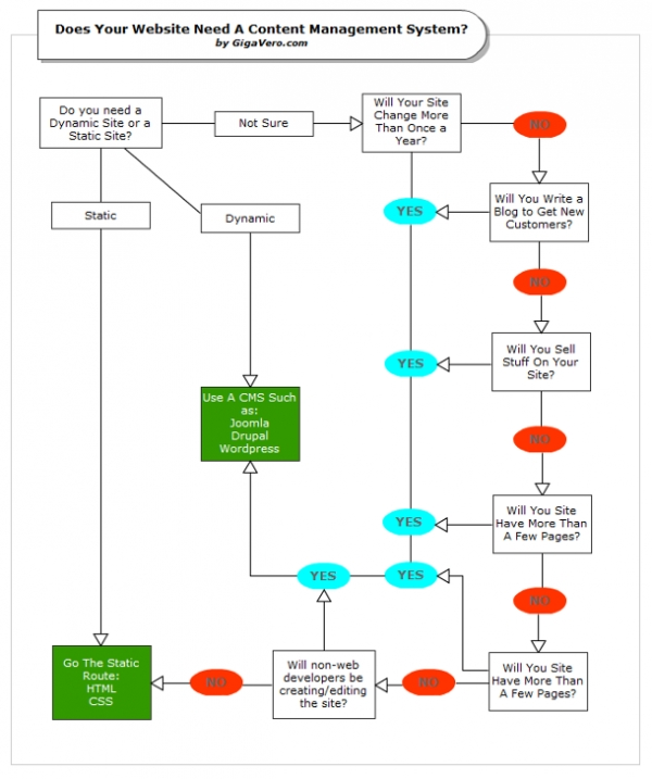 Configuration Management Flow Chart: Does Your Website Need A CMS.jpg - Wikimedia Commons,Chart