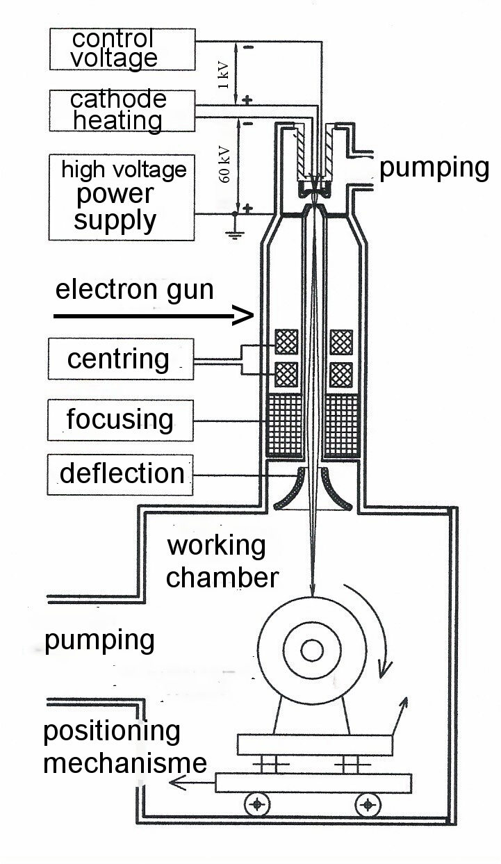 Electron Beam Welding Wikiwand Tig Line Diagram
