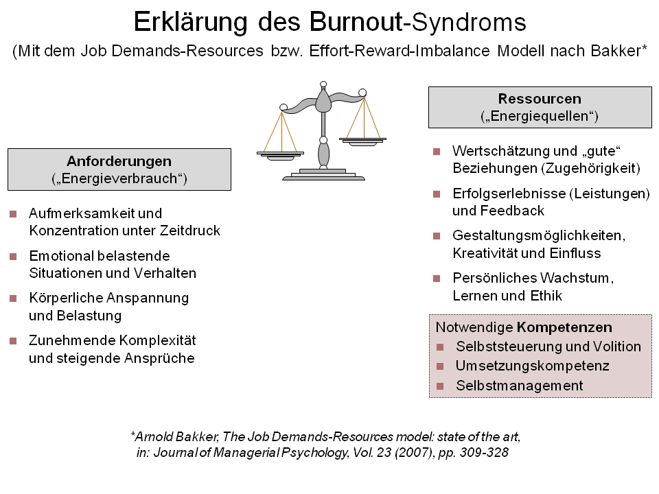 https://upload.wikimedia.org/wikipedia/commons/d/db/Erklaerung_des_Burnout-Syndroms.png?uselang=de