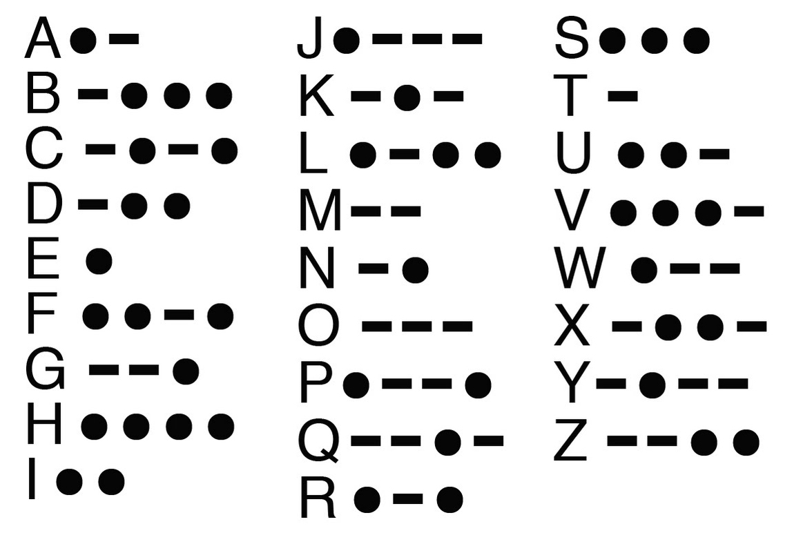 an overview of the morse code and how it works This coding system soon became known as the morse code another answer a morse telegraph works by someone sending a series of long and short electric pulses through a long wire to another telegraph device by using using a version of the alphabet called morse code.