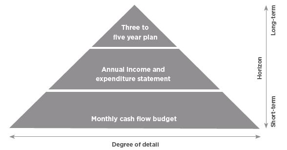 Pyramid Flow Chart Answers: Future-planning.jpg - Wikimedia Commons,Chart