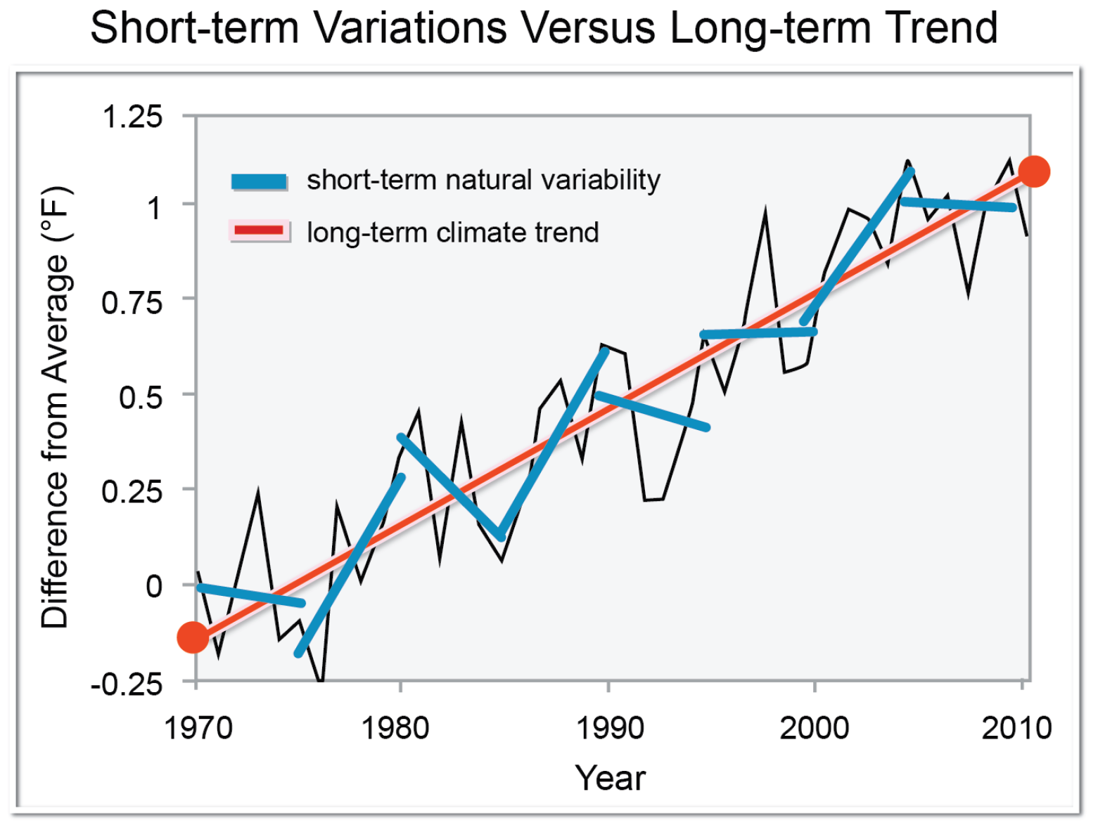 File:Global warming  Short-term variations versus a long