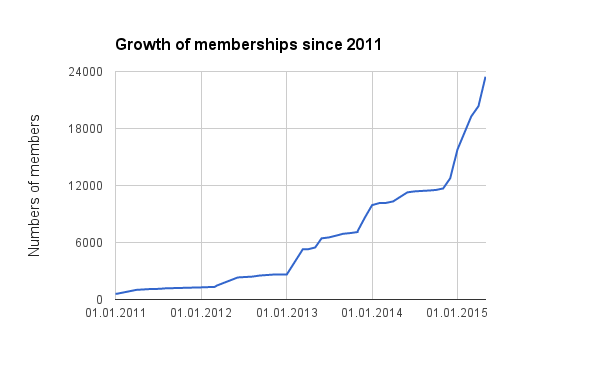 Growth of memberships since 2011.png