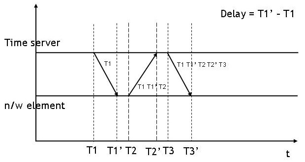 IEEE 1588 synchronisation mechanism and delay calculation