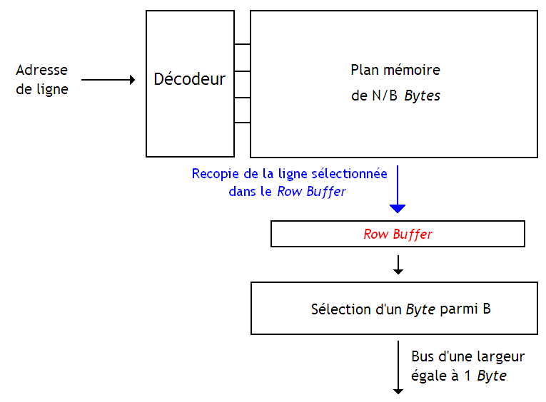 Mémoire à row buffer - 2.