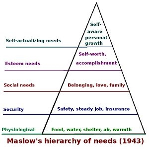 File:Maslow hierarchy of needs.jpg