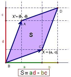 行列式是向量形成的平行四边形的面积