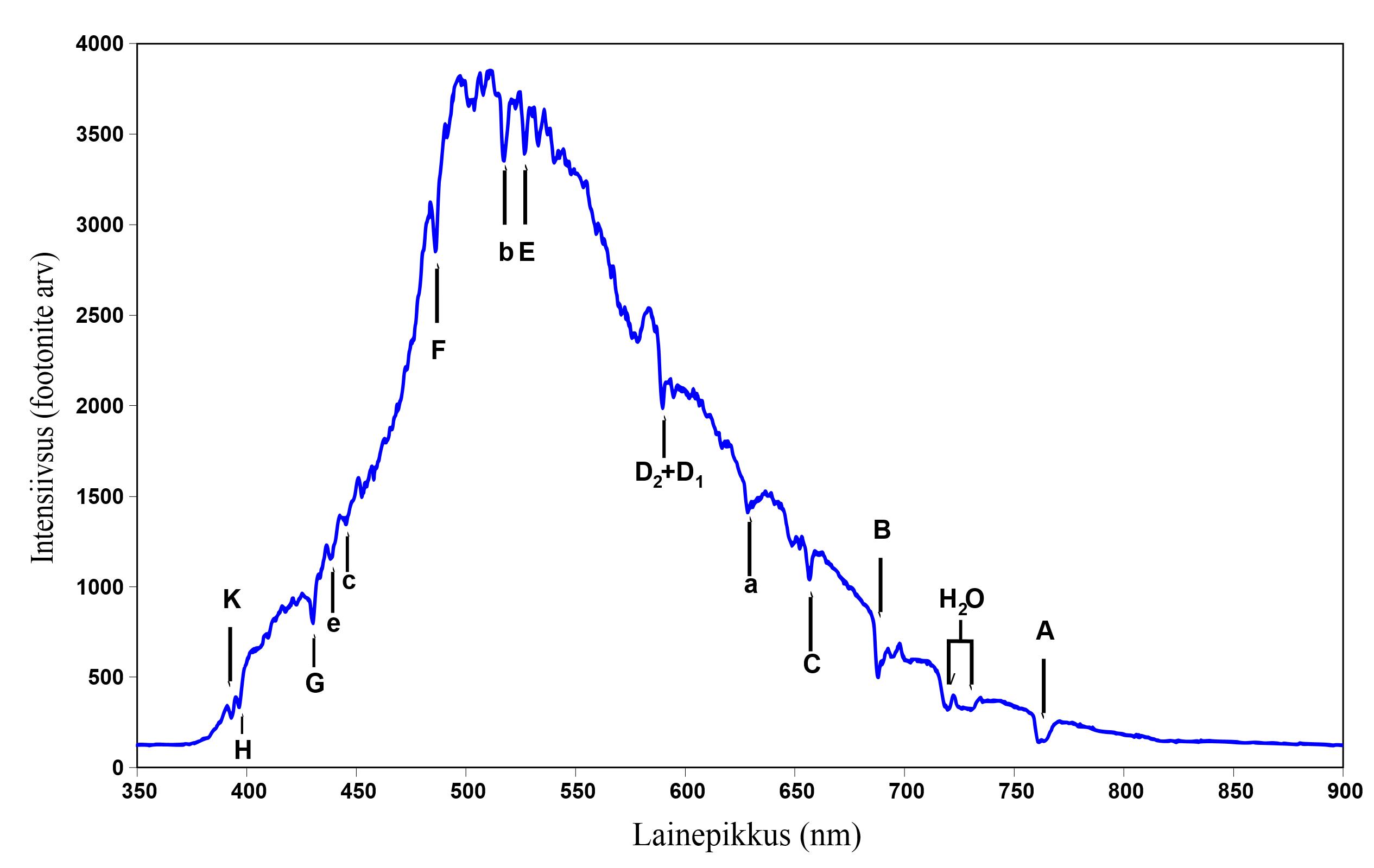 file:spectrum of blue sky-est - wikimedia commons
