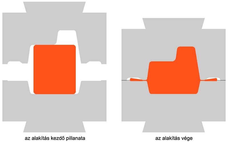 Caracteristicas del proceso de la forja de metales
