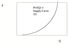 TE-Costs-SupplyCurve.png