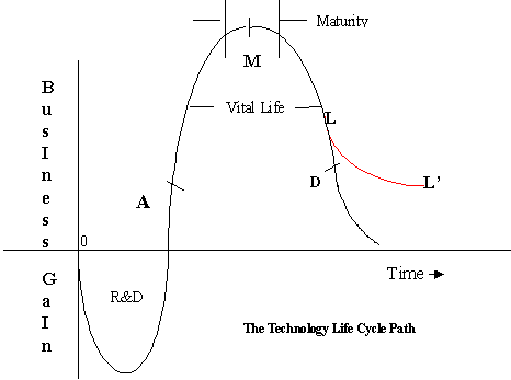 technology life cycle from wikipedia