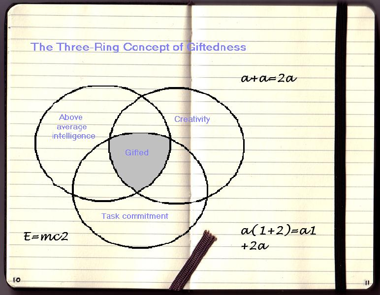 Three Venn Diagram: The Three-ring Concept of Giftedness represented a notebook ,Chart