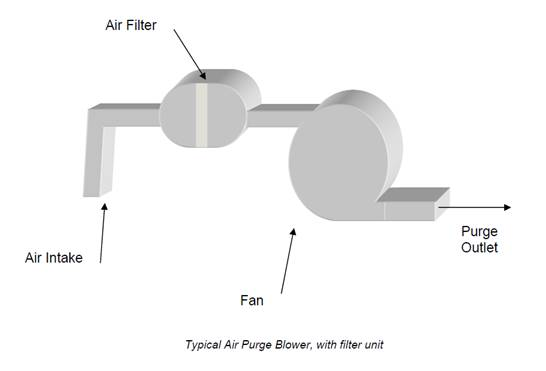 Typical_Air_Purge_Blower_with_Filter_Unit air purge system wikipedia