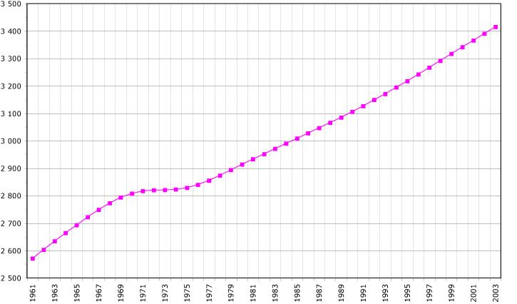 Urugvaj Uruguay-demography