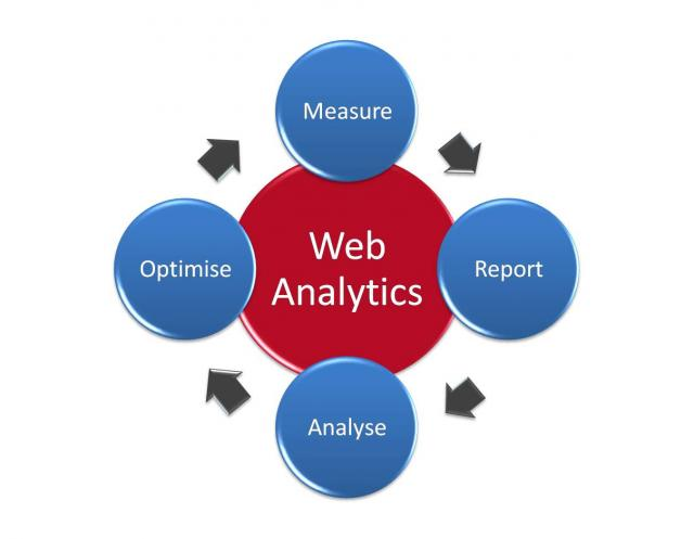 fundamentals of eCommerce Analytics