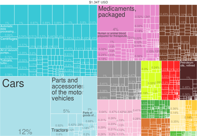 2014 Germany Products Export Treemap.png