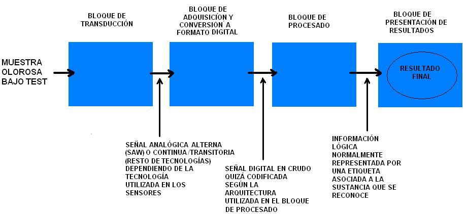 Nariz electr nica wikipedia la enciclopedia libre for Que se entiende por arquitectura