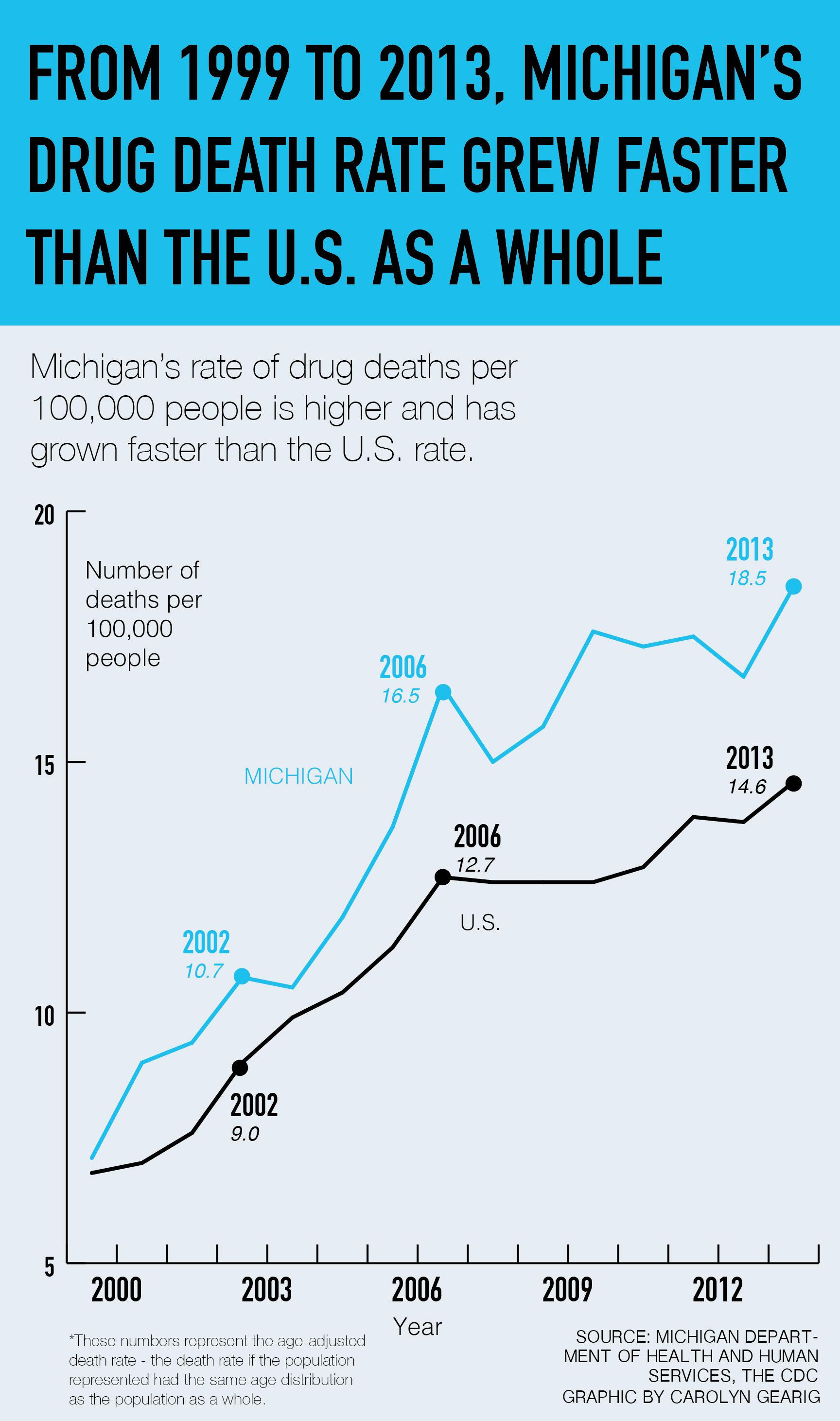 Drug policy of Michigan - Wikipedia