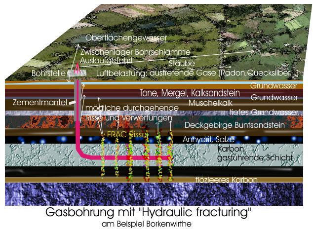 Gasbohren-schema