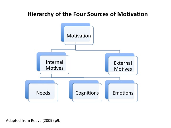 Word 2010 Flow Chart: Hierarchy of the four sources of motivation (flowchart ,Chart