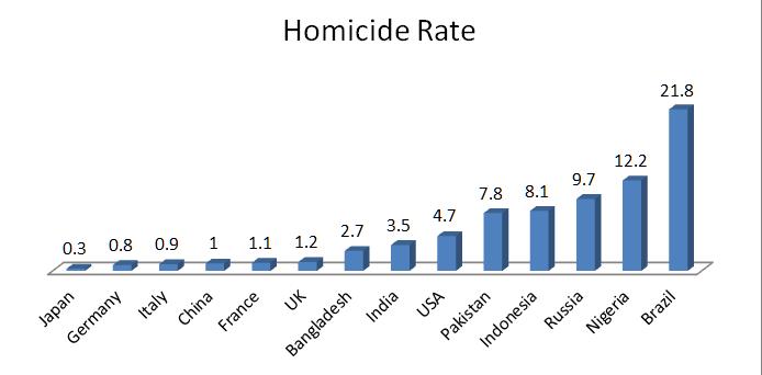 Virgins islands crime rate