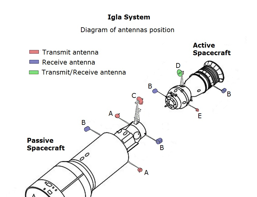 Igla Spacecraft Docking System Wikipedia