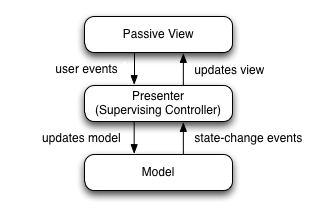 Model View presenter diagram
